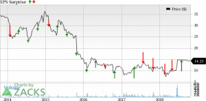 603c23dab287b8 Is Rent-A-Center (RCII) Q3 Earnings Likely to Improve Y Y