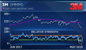 3M Company (MMM) in a Bullish Continuation Breakout Attempt
