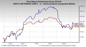 Is Ubiquiti Networks (UBNT) Outperforming Other Computer and